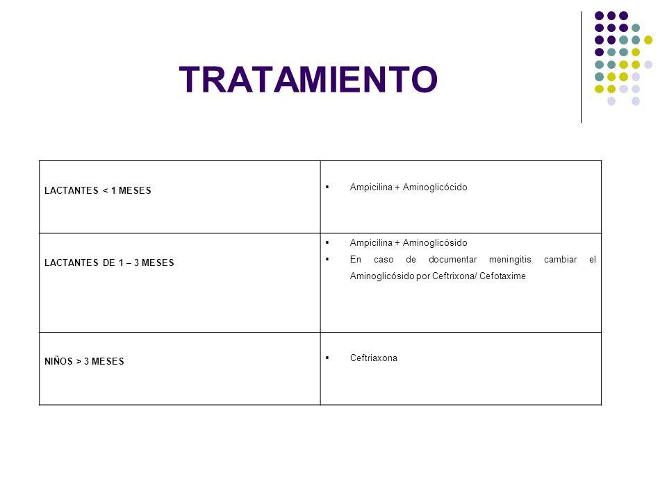 TRATAMIENTO LACTANTES < 1 MESES Ampicilina + Aminoglicócido