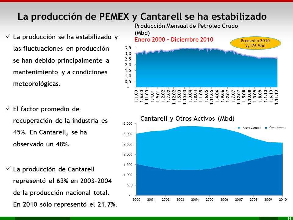 La producción de PEMEX y Cantarell se ha estabilizado