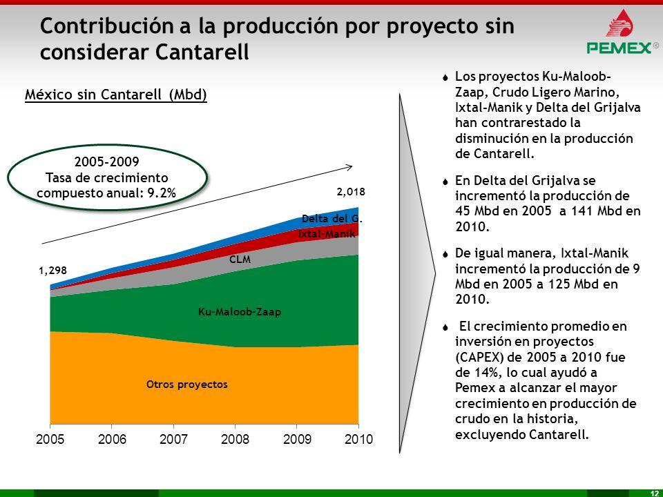 Contribución a la producción por proyecto sin considerar Cantarell