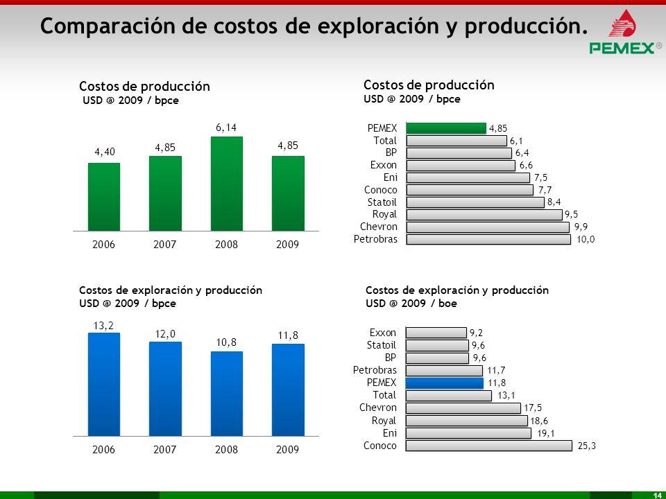 Comparación de costos de exploración y producción.