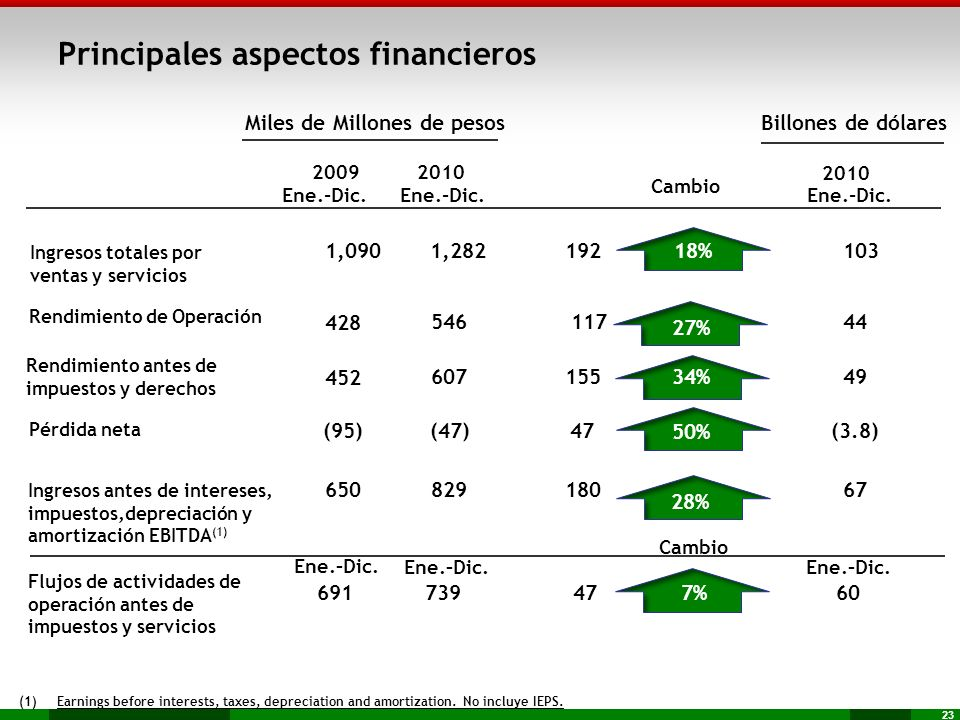 Principales aspectos financieros