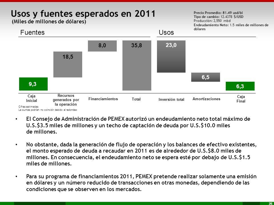 Usos y fuentes esperados en 2011