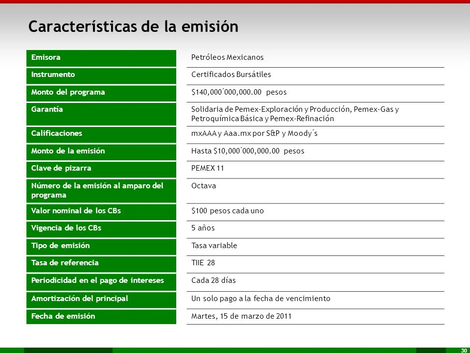 Características de la emisión
