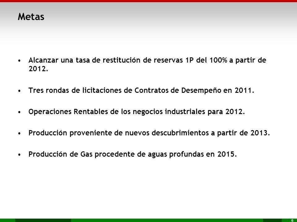 Metas Alcanzar una tasa de restitución de reservas 1P del 100% a partir de 2012. Tres rondas de licitaciones de Contratos de Desempeño en 2011.