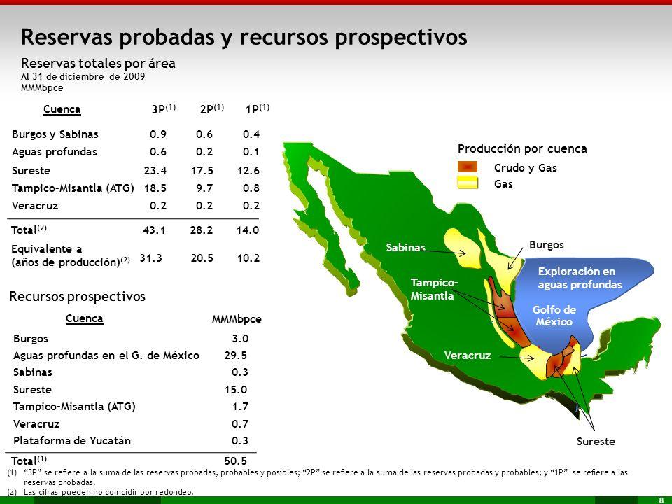 Reservas probadas y recursos prospectivos