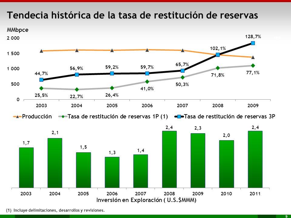 Tendecia histórica de la tasa de restitución de reservas