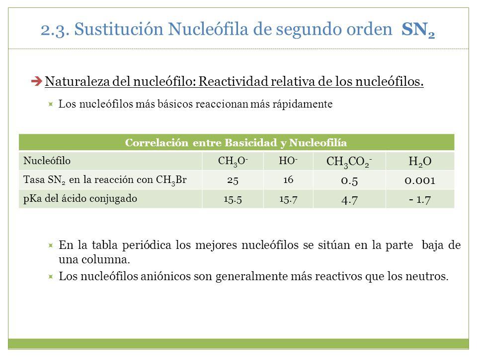 Correlación entre Basicidad y Nucleofilía