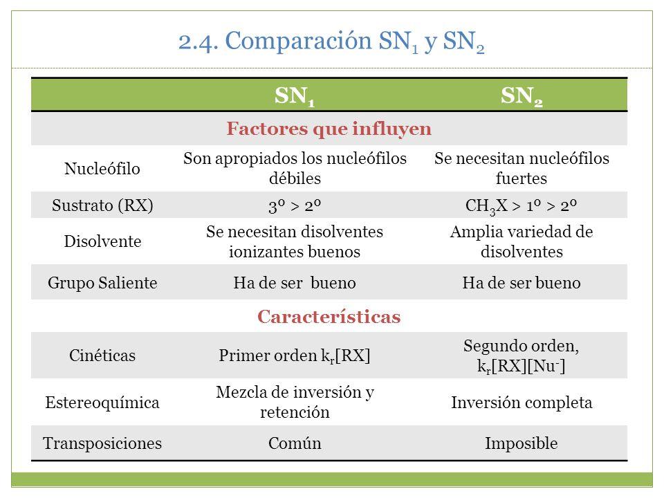 2.4. Comparación SN1 y SN2 SN1 SN2 Factores que influyen