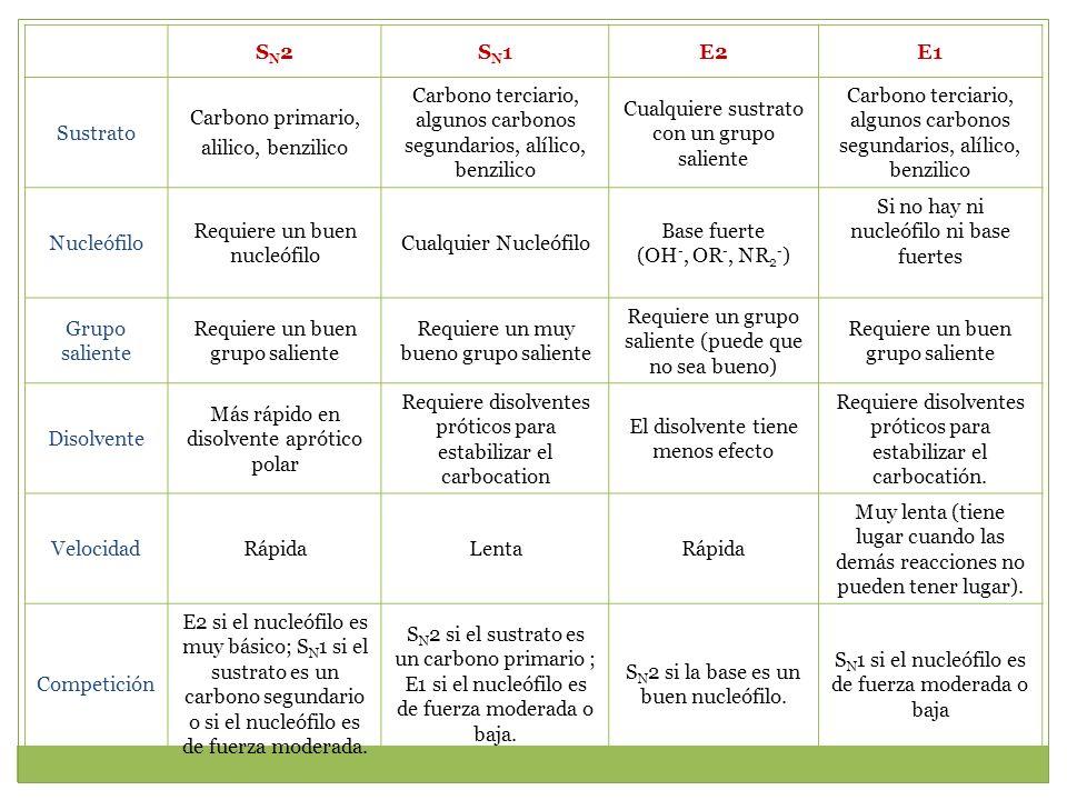 Carbono terciario, algunos carbonos segundarios, alílico, benzilico