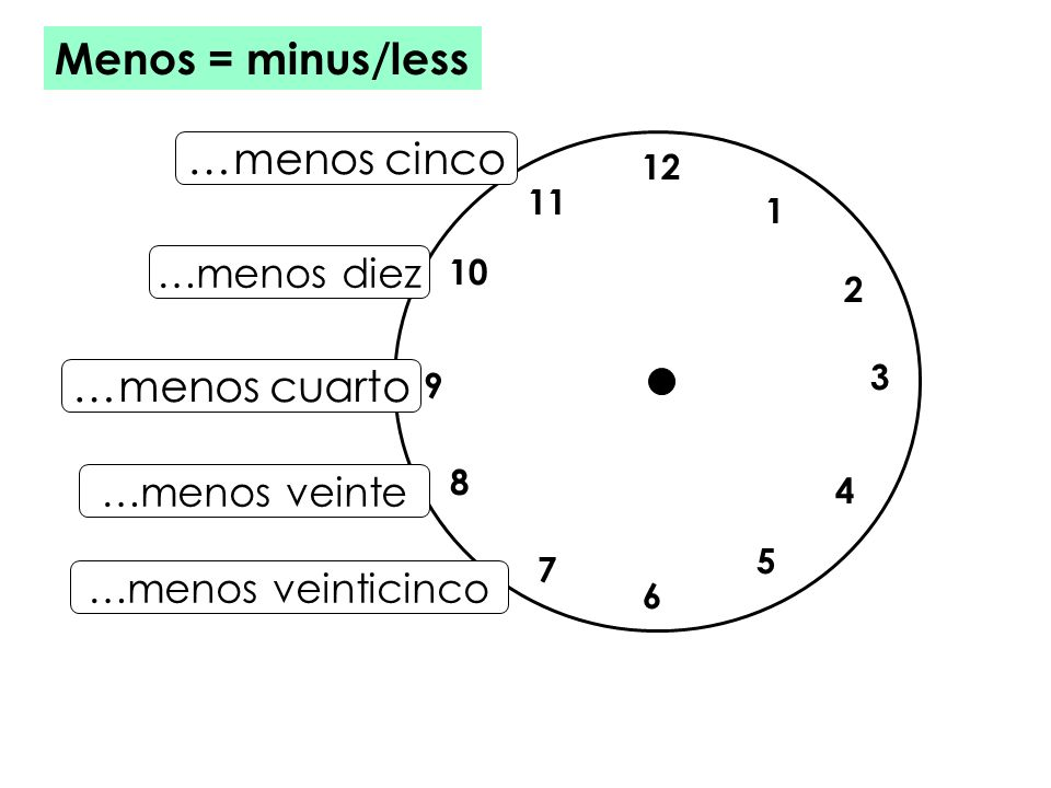 Menos = minus/less …menos cinco …menos cuarto …menos diez