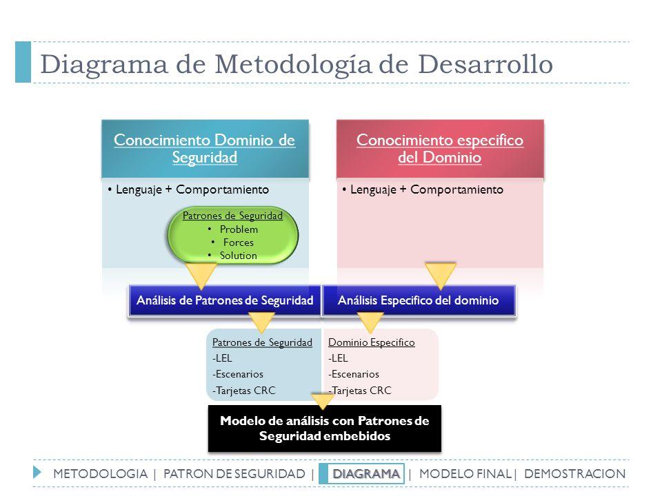 Diagrama de Metodología de Desarrollo