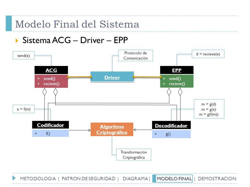 Modelo Final del Sistema