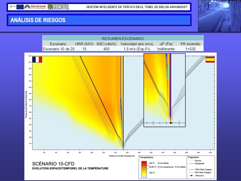 ANÁLISIS DE RIESGOS RESUMEN ESCENARIO Escenario HRR (MW) IMD (véh/h)