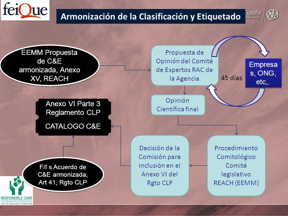 Armonización de la Clasificación y Etiquetado