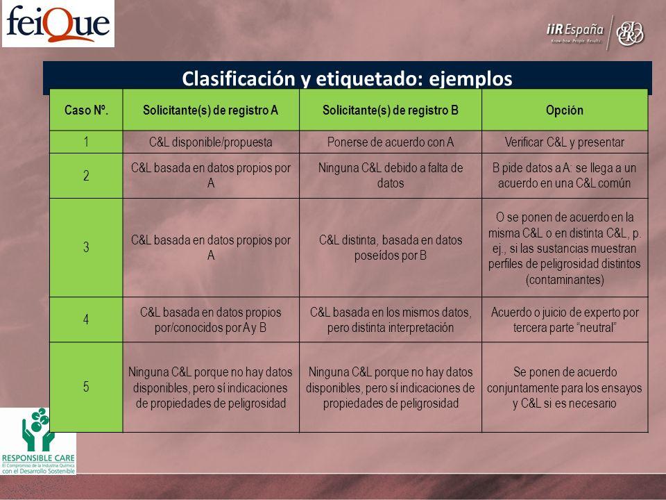 Clasificación y etiquetado: ejemplos