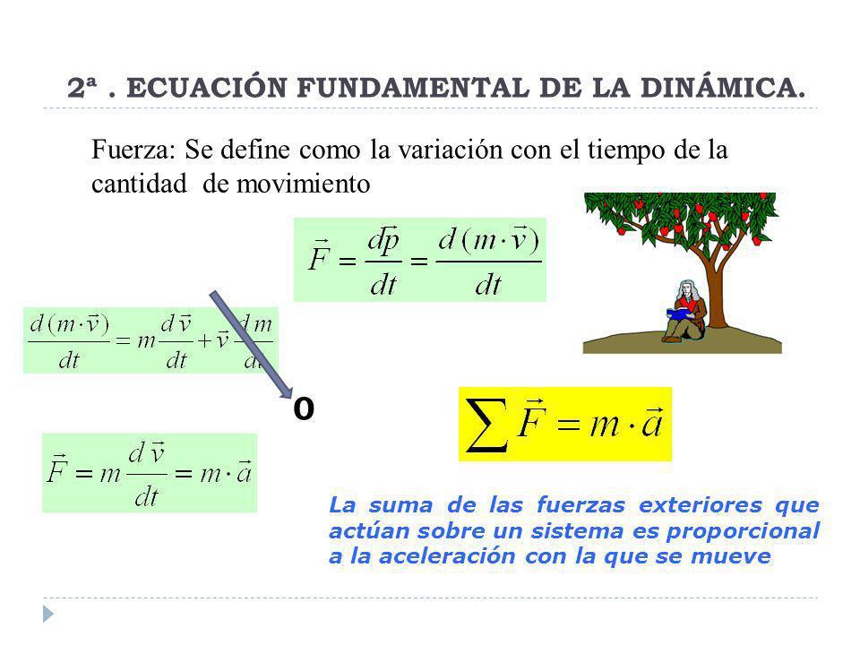 2ª . ECUACIÓN FUNDAMENTAL DE LA DINÁMICA.