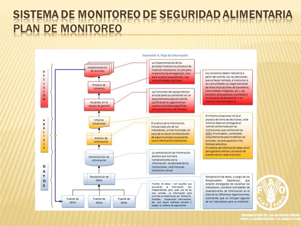 Sistema de Monitoreo de Seguridad Alimentaria Plan de Monitoreo