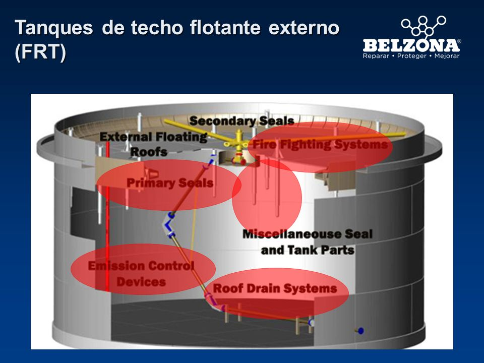 Tanques de techo flotante externo (FRT)