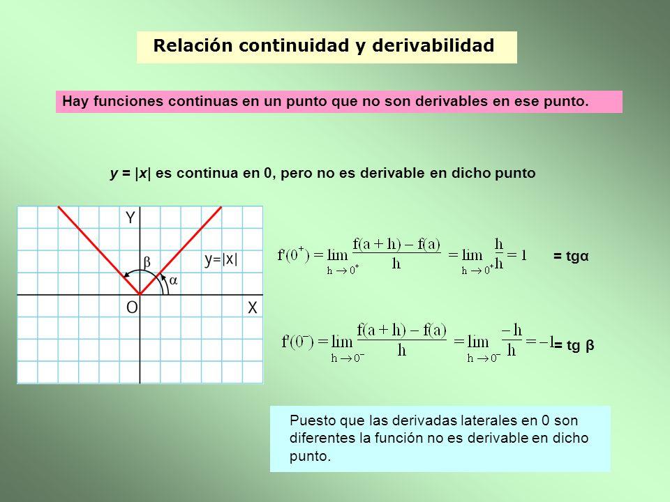 Relación continuidad y derivabilidad