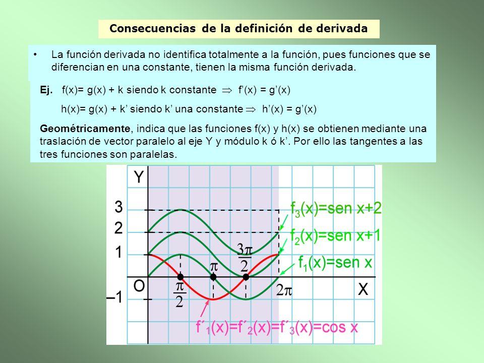 Consecuencias de la definición de derivada