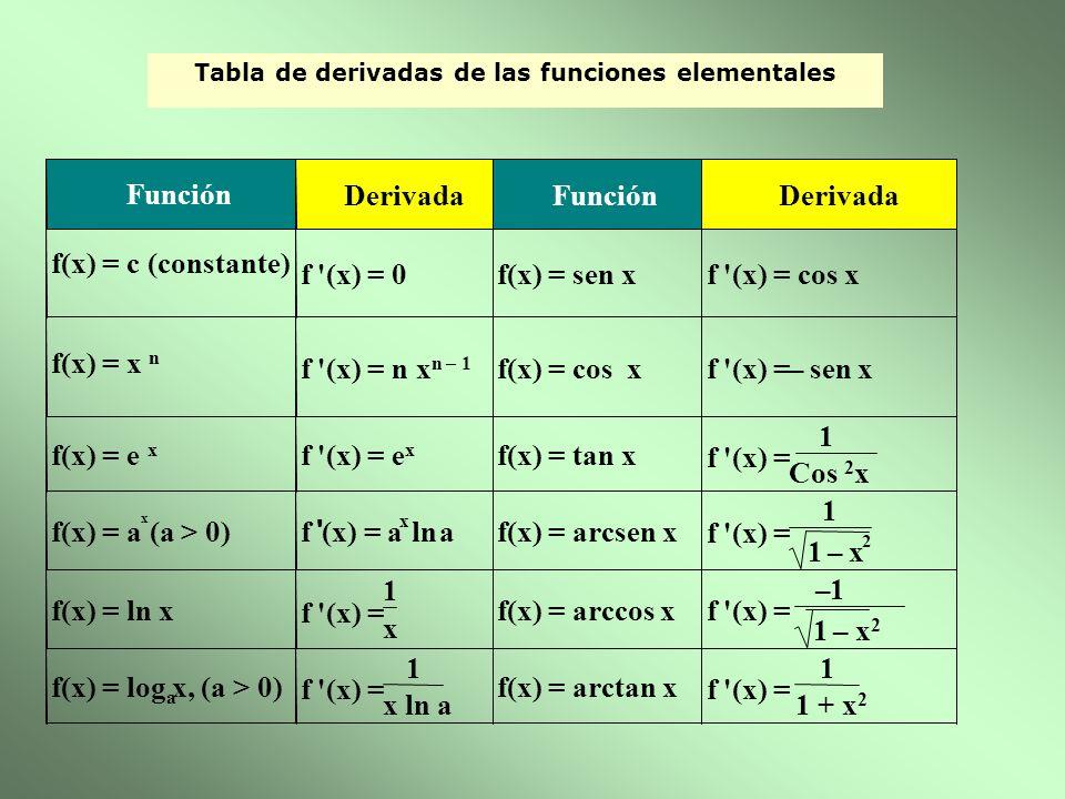 Tabla de derivadas de las funciones elementales