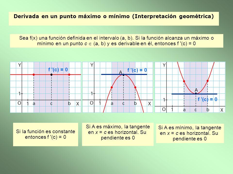 Derivada en un punto máximo o mínimo (Interpretación geométrica)