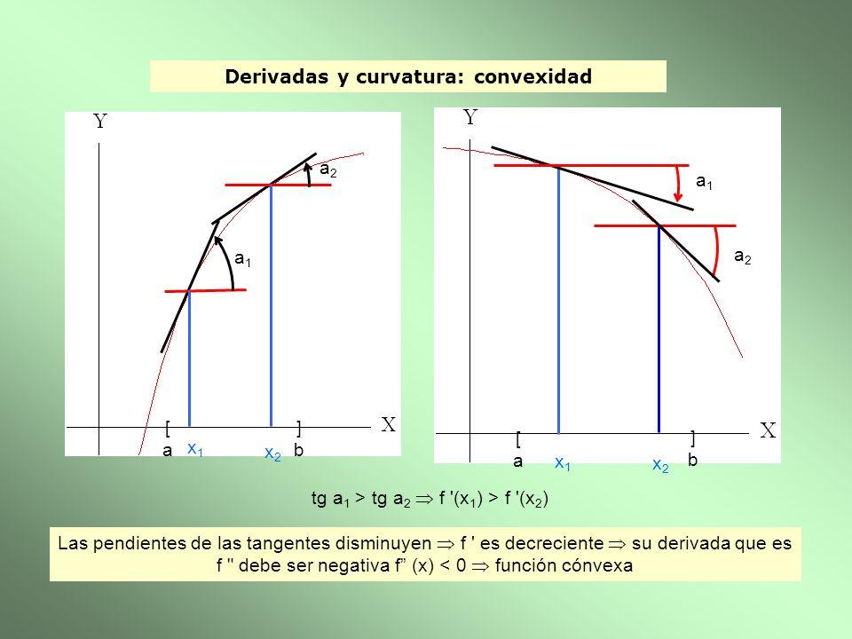 Derivadas y curvatura: convexidad