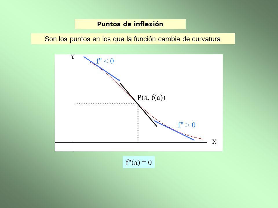 f < 0 P(a, f(a)) f > 0 f (a) = 0
