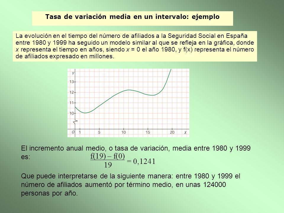 Tasa de variación media en un intervalo: ejemplo