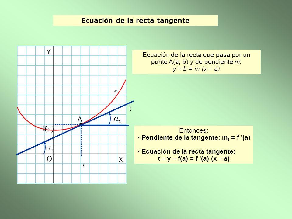 Ecuación de la recta tangente