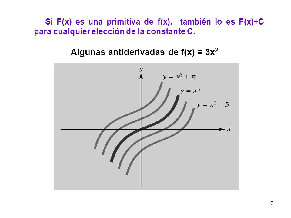 Algunas antiderivadas de f(x) = 3x2