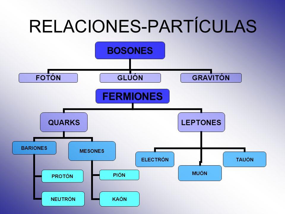 RELACIONES-PARTÍCULAS