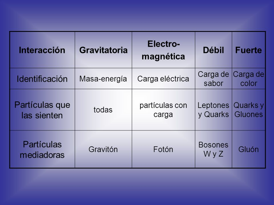 Gravitatoria Electro- Débil Fuerte