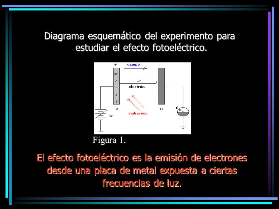 Diagrama esquemático del experimento para