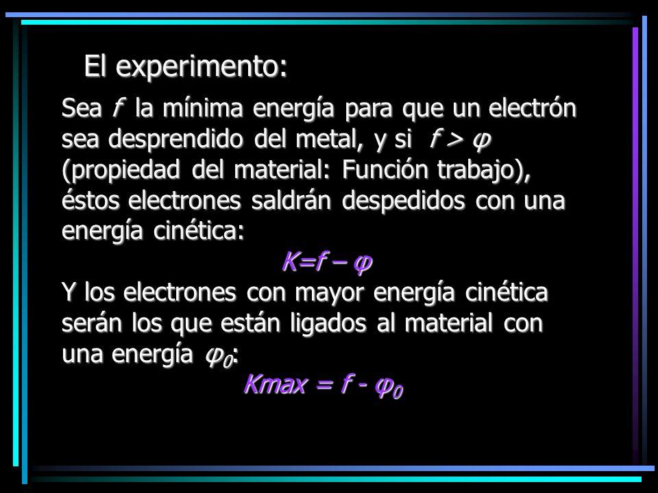 El experimento: