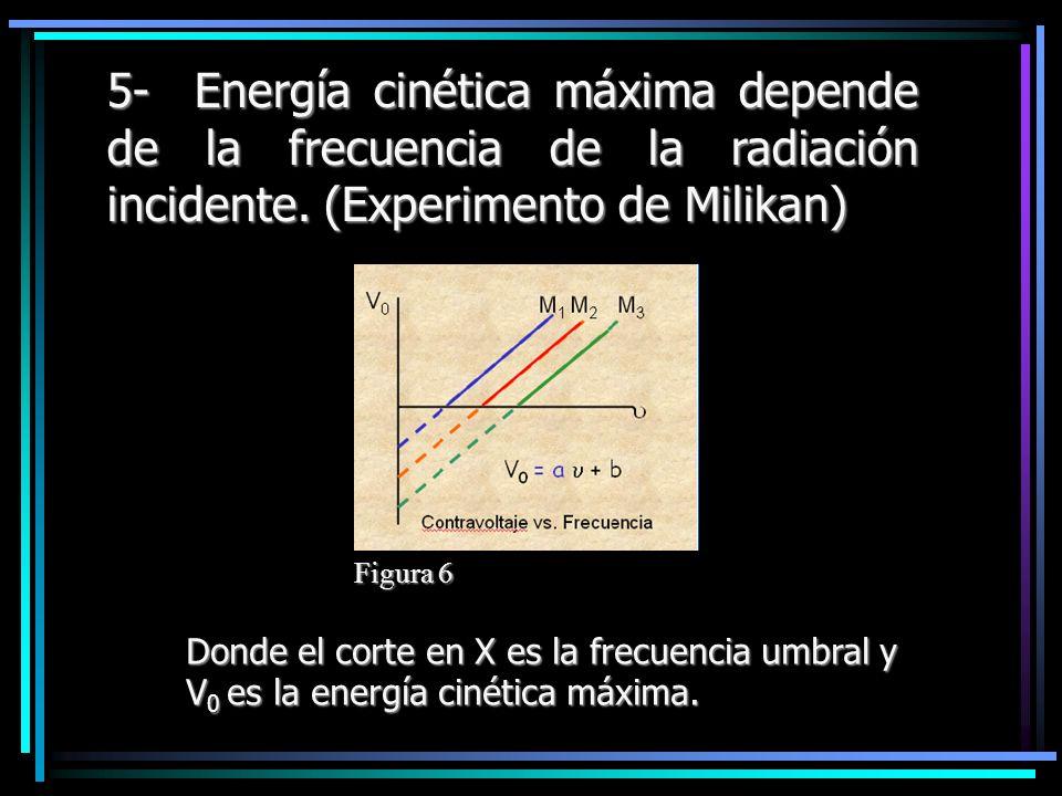 5- Energía cinética máxima depende de la frecuencia de la radiación incidente. (Experimento de Milikan)