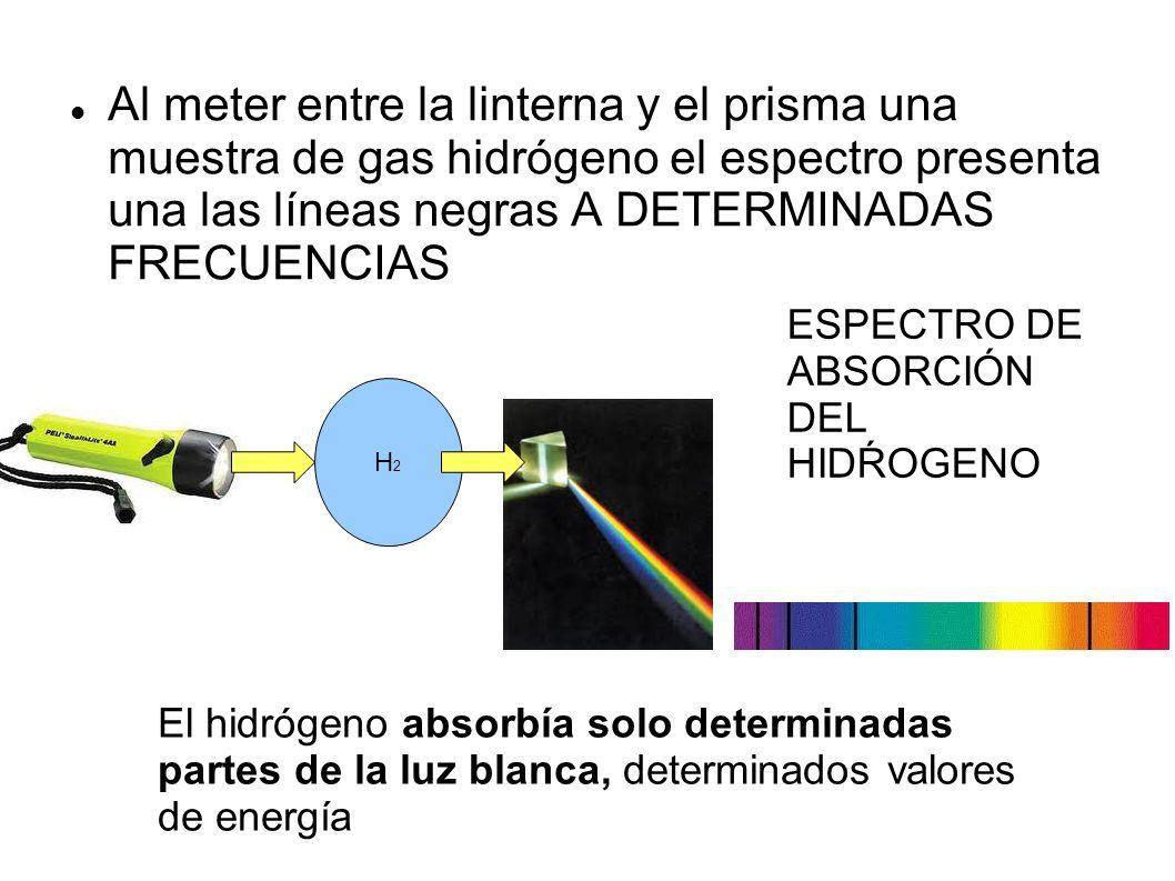 Al meter entre la linterna y el prisma una muestra de gas hidrógeno el espectro presenta una las líneas negras A DETERMINADAS FRECUENCIAS
