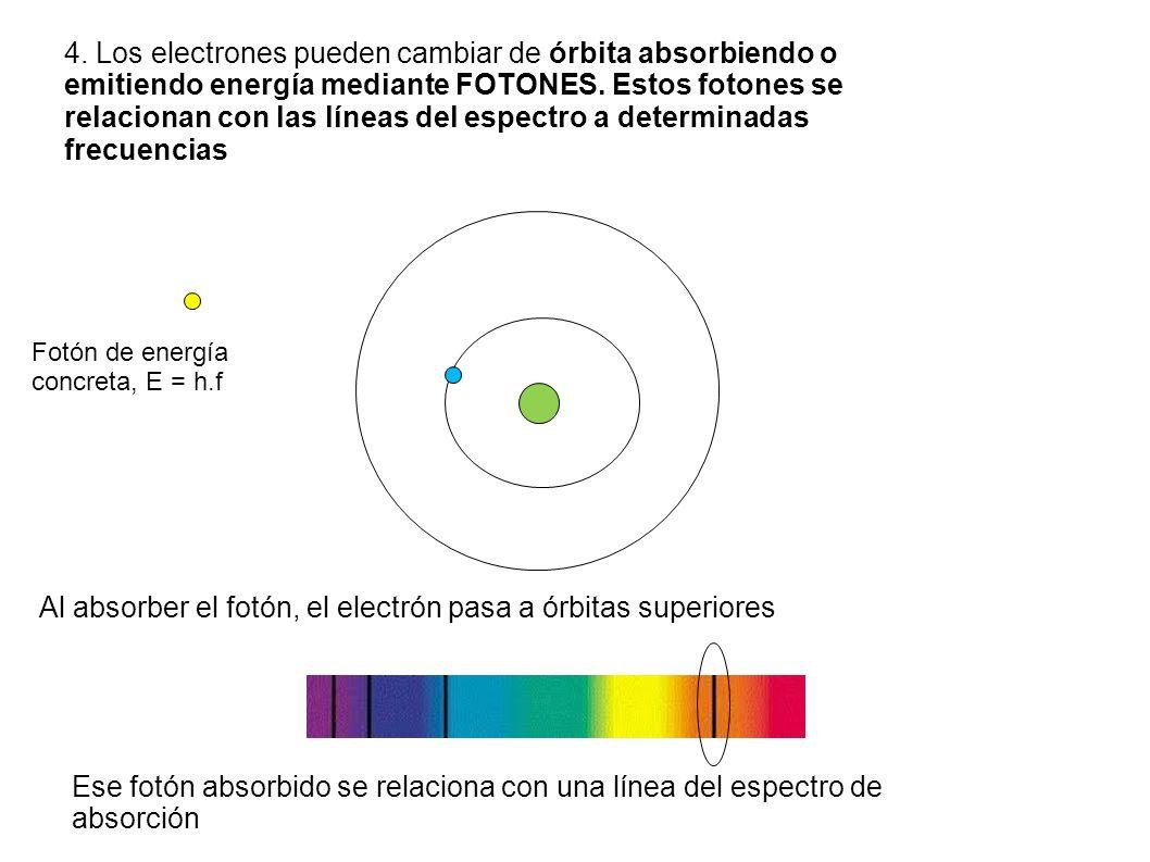 Al absorber el fotón, el electrón pasa a órbitas superiores