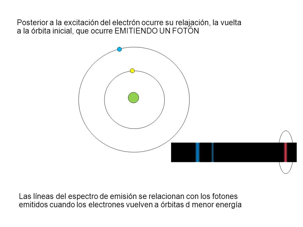 Posterior a la excitación del electrón ocurre su relajación, la vuelta a la órbita inicial, que ocurre EMITIENDO UN FOTÓN