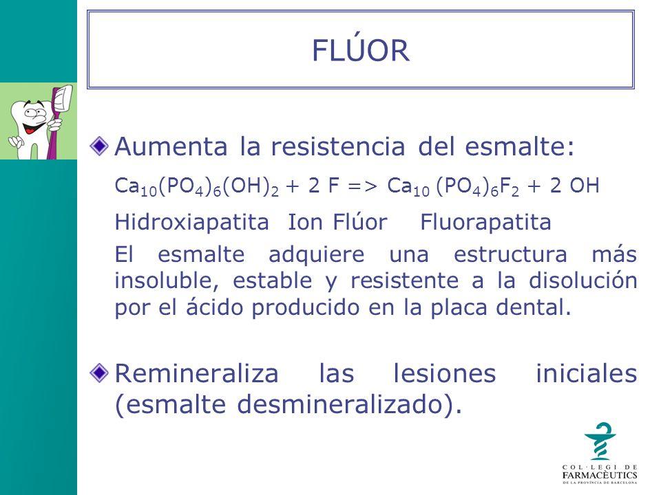 FLÚOR Aumenta la resistencia del esmalte: