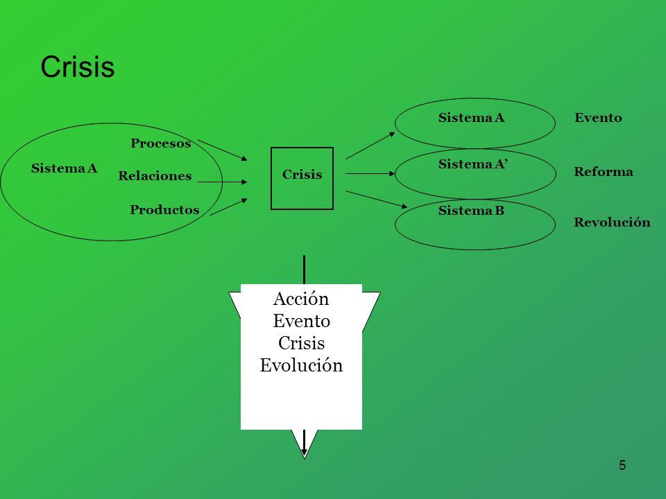 Crisis Acción Evento Crisis Evolución Sistema A Evento Procesos