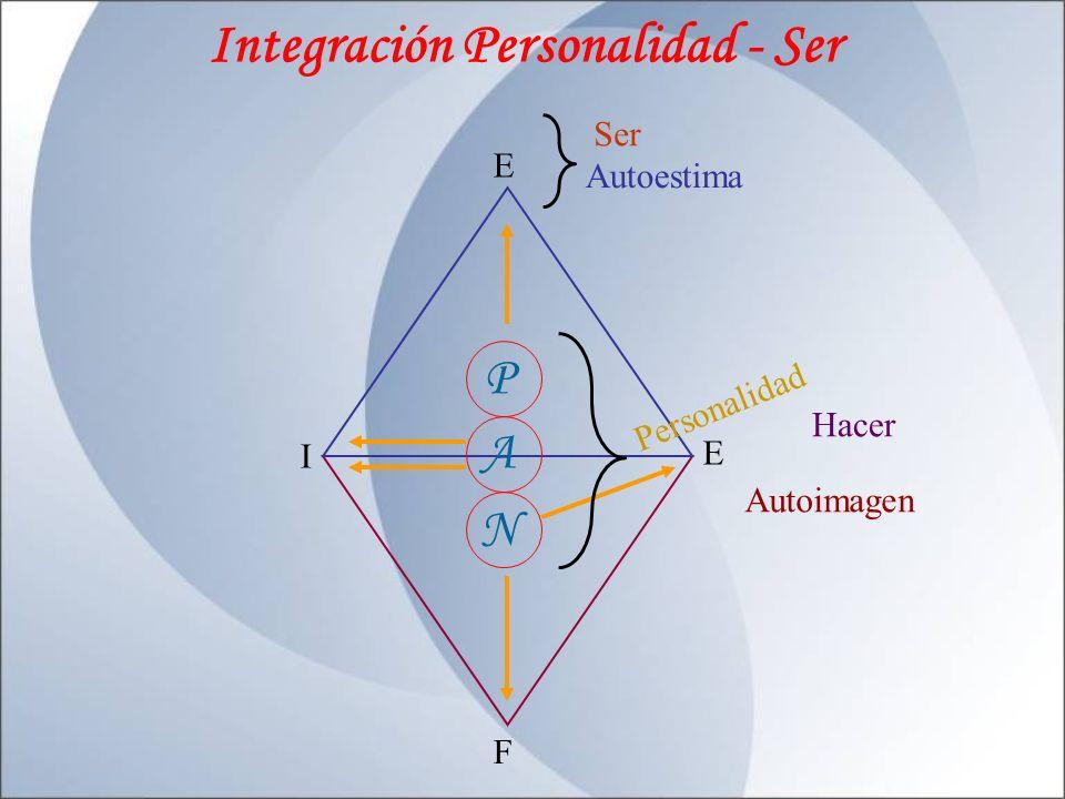 Integración Personalidad - Ser