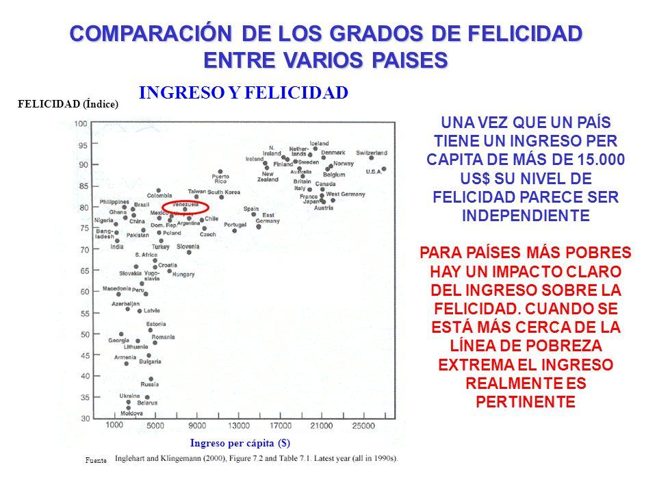 COMPARACIÓN DE LOS GRADOS DE FELICIDAD ENTRE VARIOS PAISES