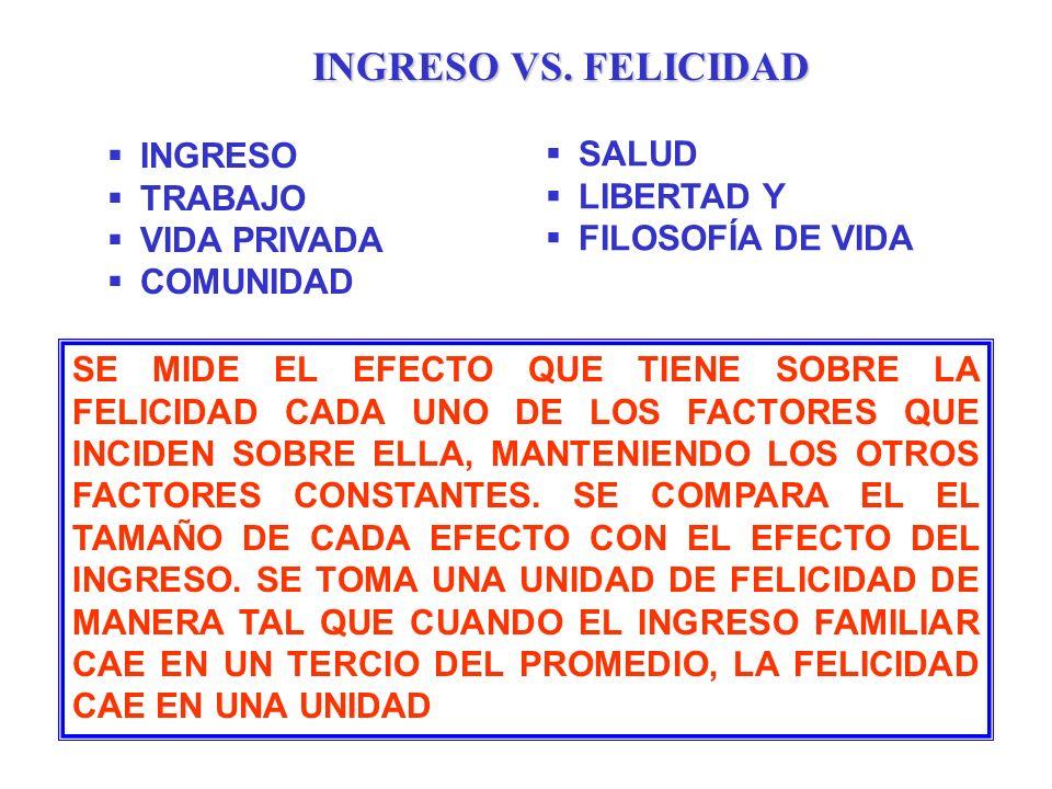 INGRESO VS. FELICIDAD INGRESO SALUD TRABAJO LIBERTAD Y VIDA PRIVADA