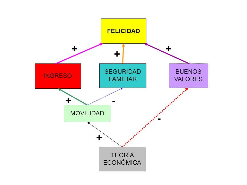 + + + + - - + FELICIDAD INGRESO SEGURIDAD FAMILIAR BUENOS VALORES