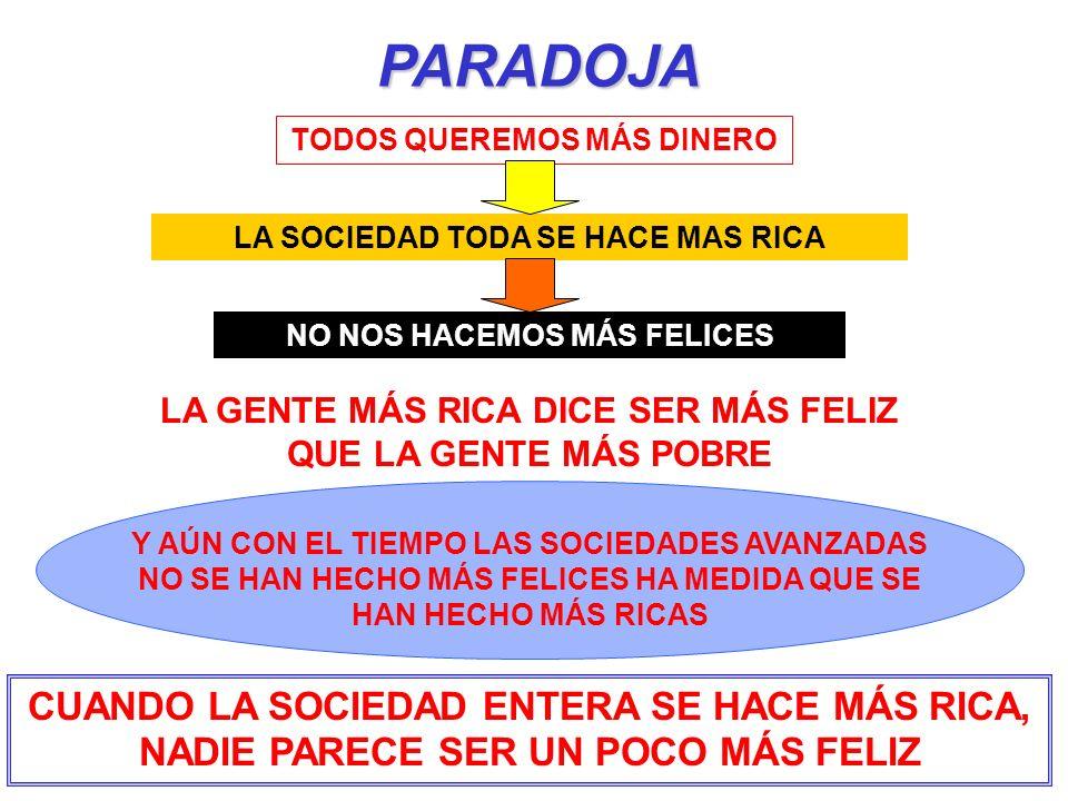 PARADOJA TODOS QUEREMOS MÁS DINERO. LA SOCIEDAD TODA SE HACE MAS RICA. NO NOS HACEMOS MÁS FELICES.
