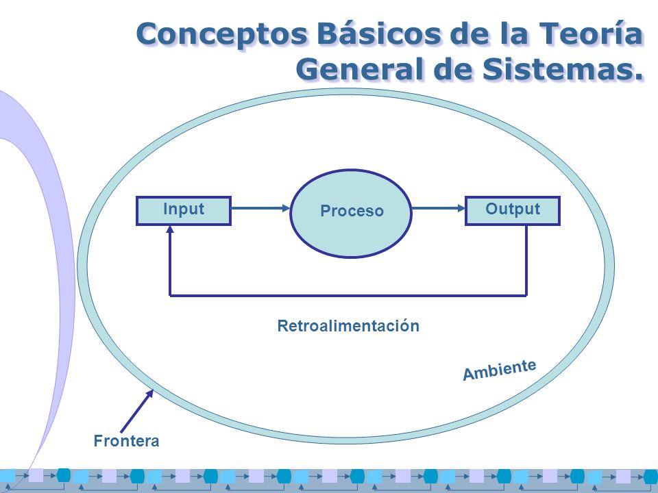 Conceptos Básicos de la Teoría General de Sistemas.