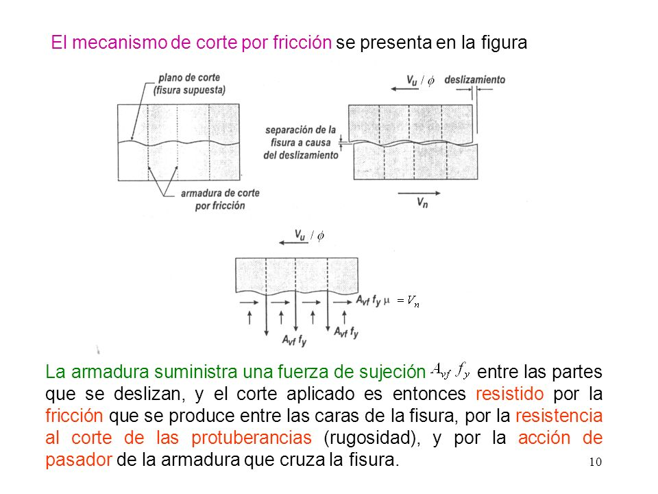 El mecanismo de corte por fricción se presenta en la figura