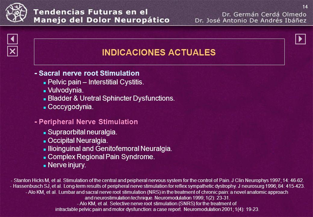 INDICACIONES ACTUALES