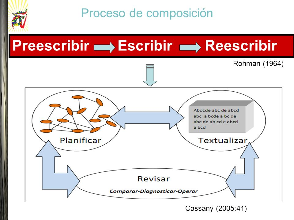 Proceso de composición